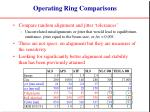 operating ring comparisons