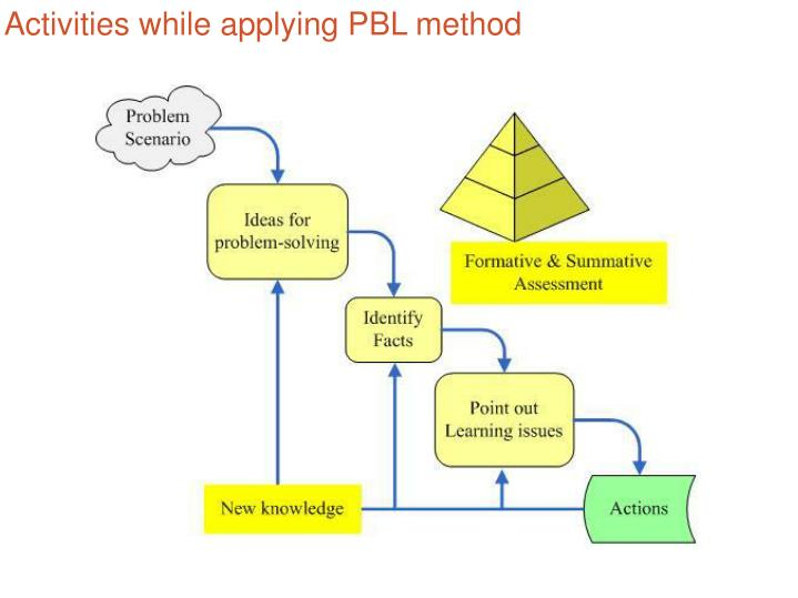 Activities while applying PBL method