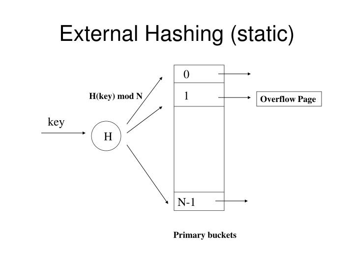 External Hashing (static)