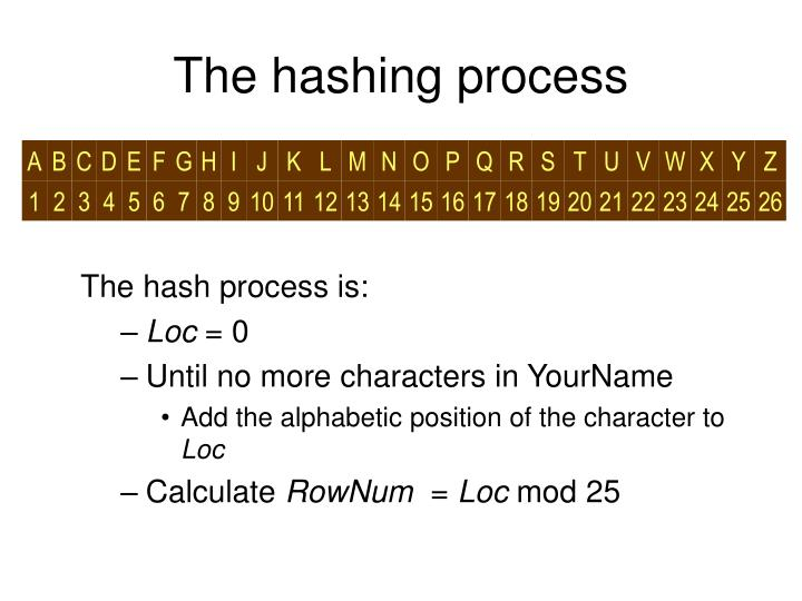 The hashing process