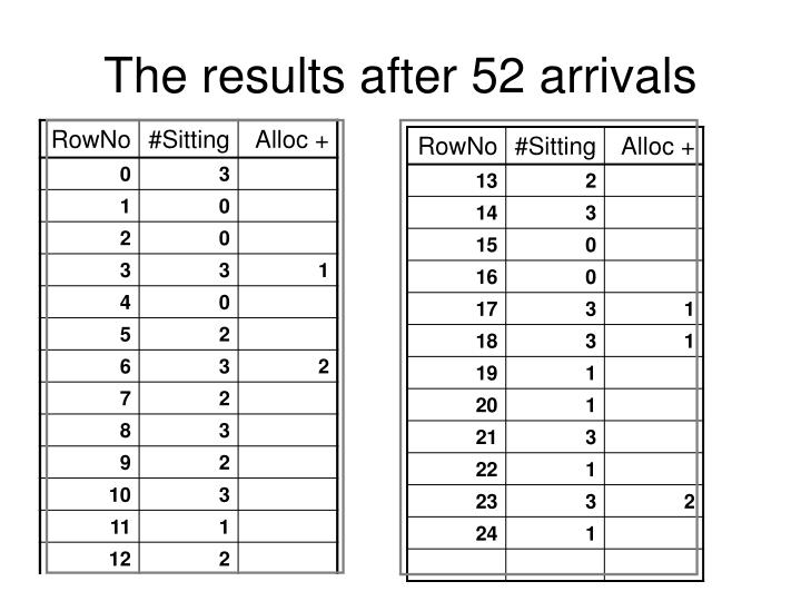 The results after 52 arrivals