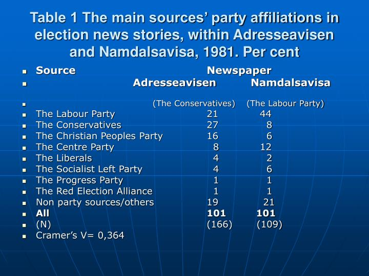 Table 1 The main sources' party affiliations in election news stories, within Adresseavisen and Namdalsavisa, 1981. Per cent