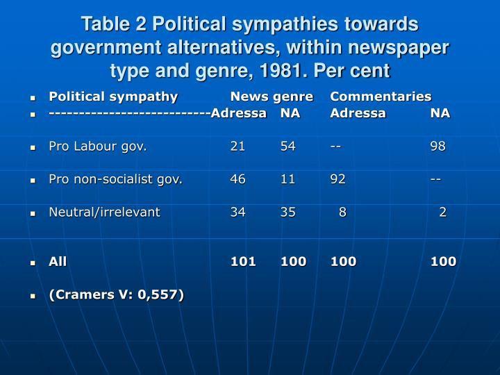 Table 2 Political sympathies towards government alternatives, within newspaper type and genre, 1981. Per cent