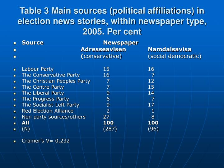 Table 3 Main sources (political affiliations) in election news stories, within newspaper type, 2005. Per cent