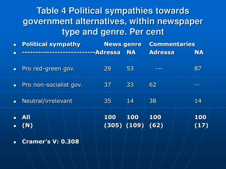 Table 4 Political sympathies towards government alternatives, within newspaper type and genre. Per cent