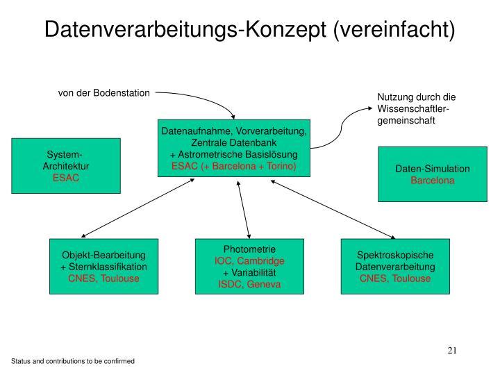 Datenverarbeitungs-Konzept (vereinfacht)