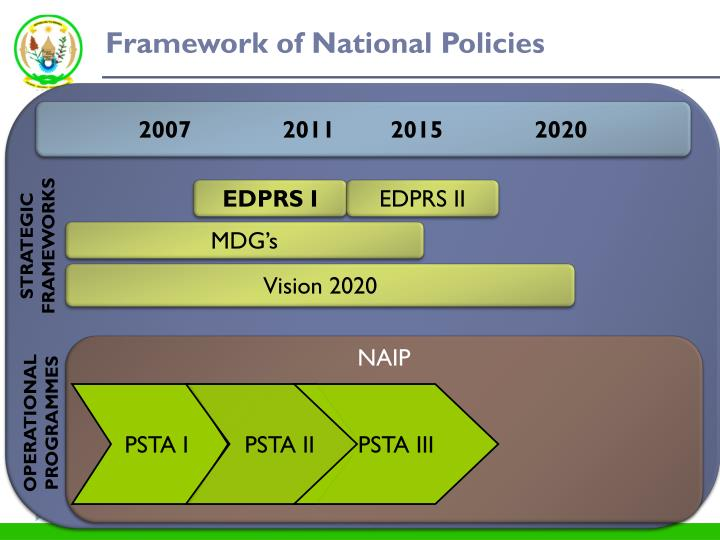 Framework of National Policies