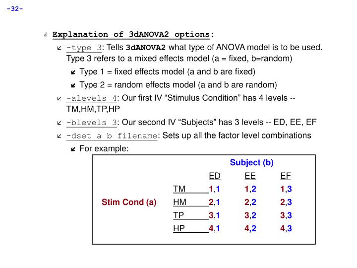 Explanation of 3dANOVA2 options