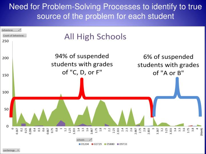 Need for Problem-Solving Processes to identify to true source of the problem for each student