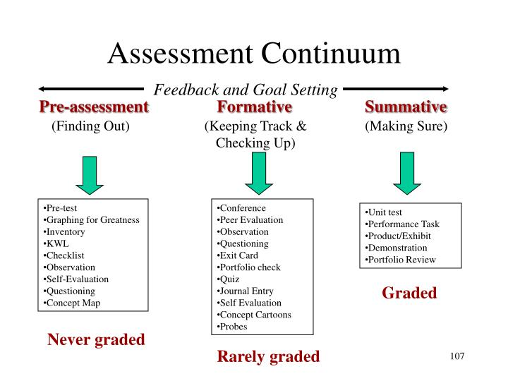 Assessment Continuum