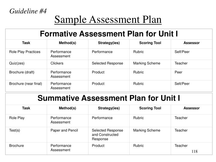 Summative Assessment Plan for Unit I