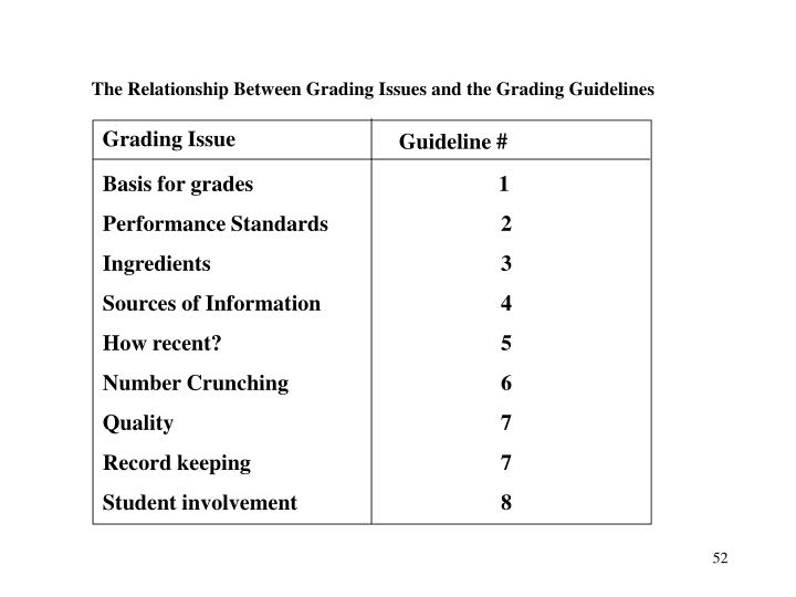 The Relationship Between Grading Issues and the Grading Guidelines