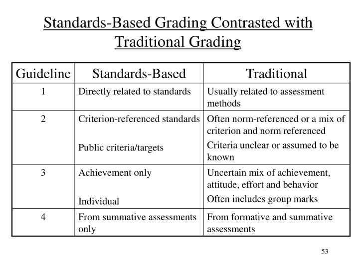 Standards-Based Grading Contrasted with Traditional Grading