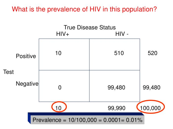 What is the prevalence of HIV in this population?