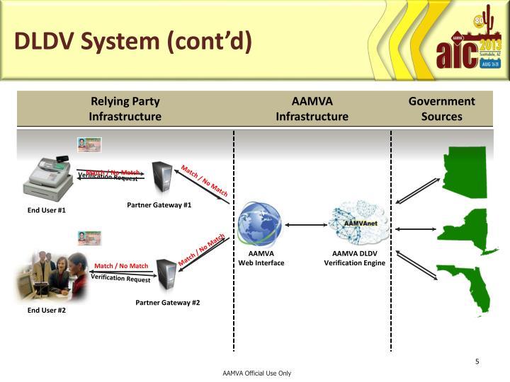DLDV System (cont'd)
