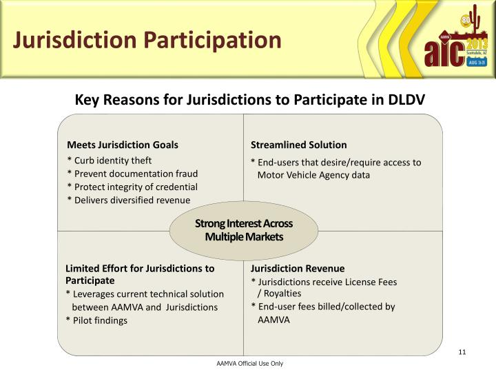 Jurisdiction Participation