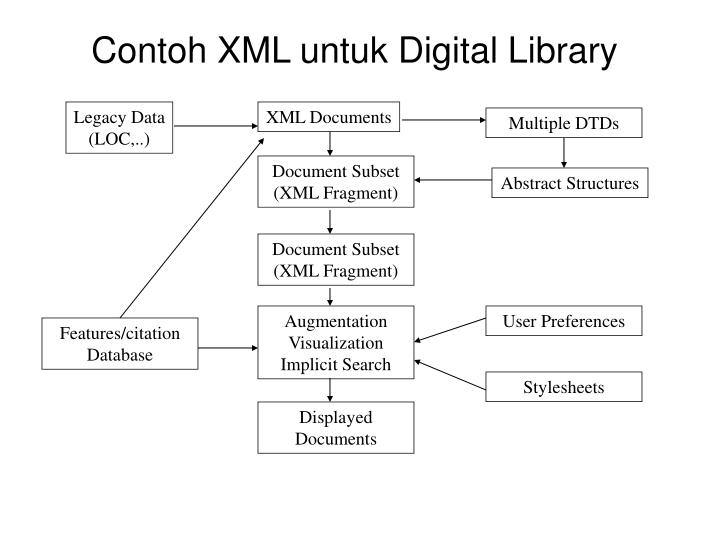 Contoh XML untuk Digital Library