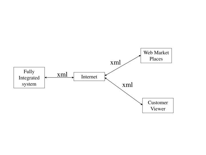 Web Market Places
