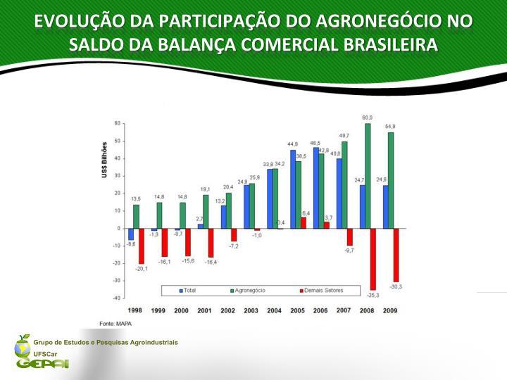 EVOLUÇÃO DA PARTICIPAÇÃO DO AGRONEGÓCIO NO SALDO DA BALANÇA COMERCIAL BRASILEIRA