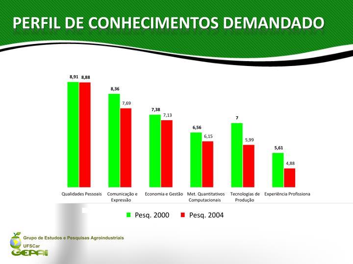 PERFIL DE CONHECIMENTOS DEMANDADO