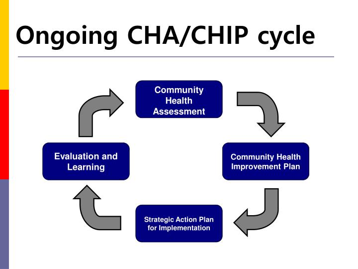 Ongoing CHA/CHIP cycle
