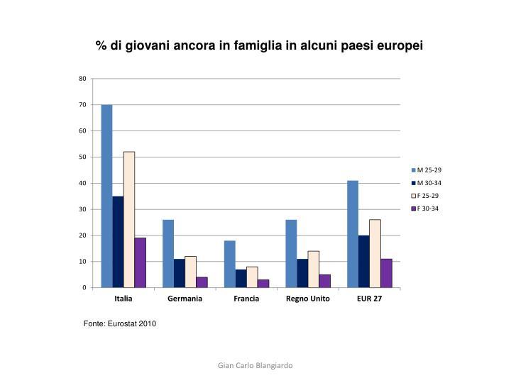 % di giovani ancora in famiglia in alcuni paesi europei