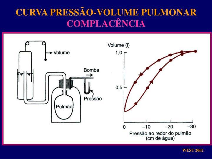 CURVA PRESSÃO-VOLUME PULMONAR