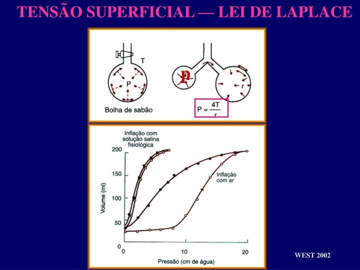 TENSÃO SUPERFICIAL — LEI DE LAPLACE
