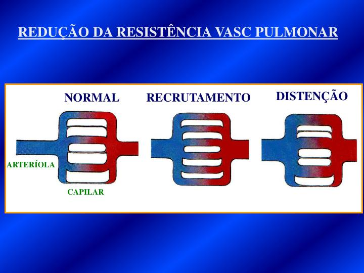 REDUÇÃO DA RESISTÊNCIA VASC PULMONAR