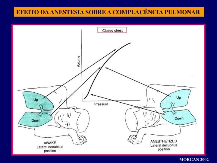 EFEITO DA ANESTESIA SOBRE A COMPLACÊNCIA PULMONAR