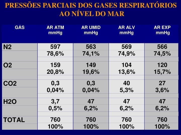 PRESSÕES PARCIAIS DOS GASES RESPIRATÓRIOS