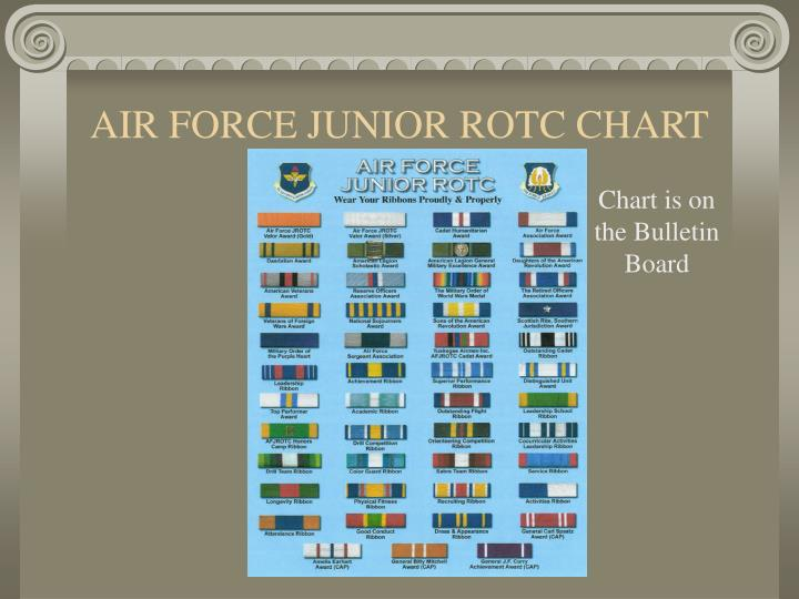 AIR FORCE JUNIOR ROTC CHART