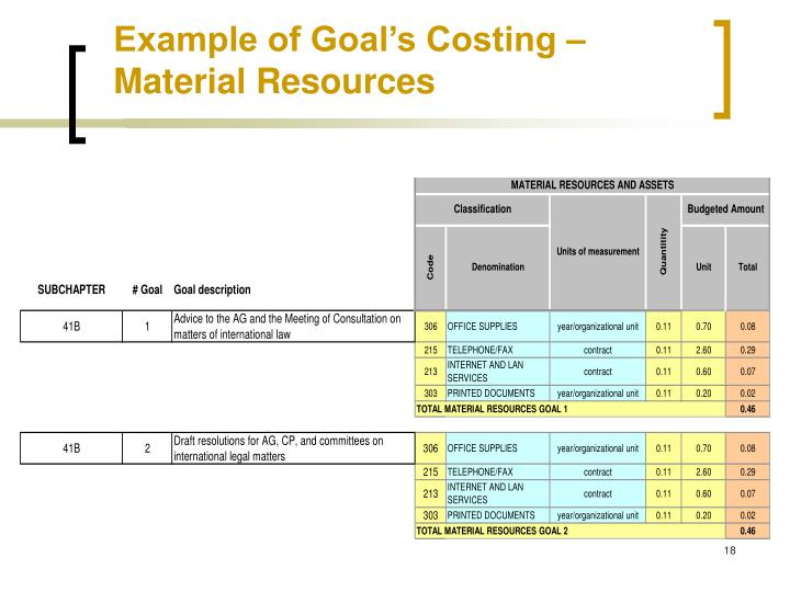 Example of Goal's Costing – Material Resources