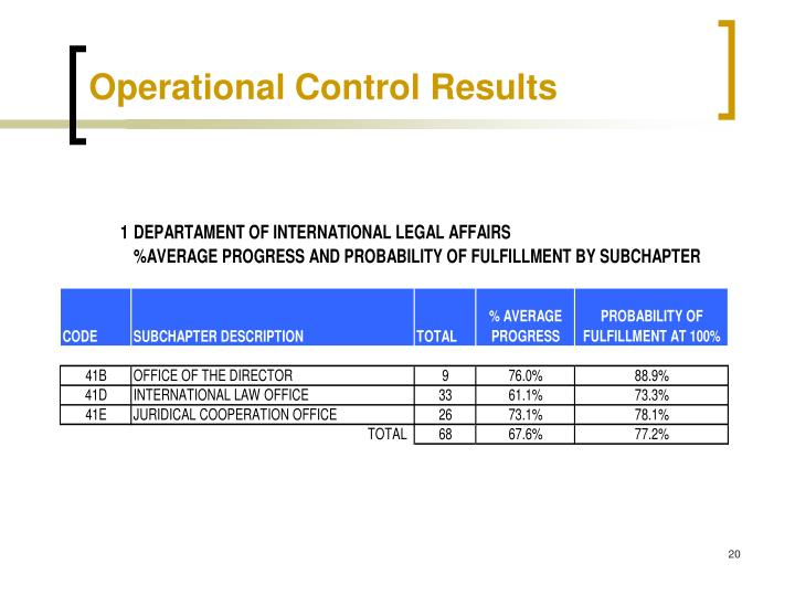 Operational Control Results