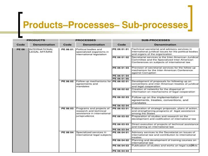 Products–Processes– Sub-processes