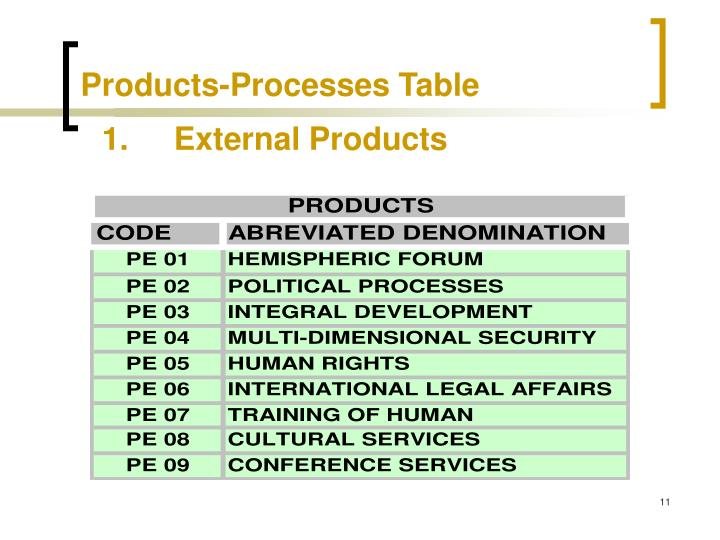 Products-Processes Table