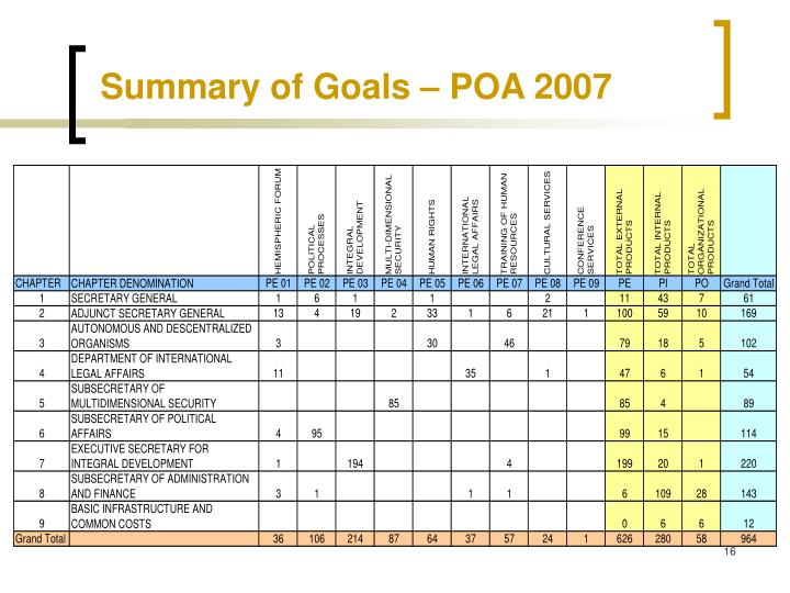 Summary of Goals – POA 2007