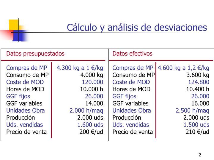 Datos presupuestados