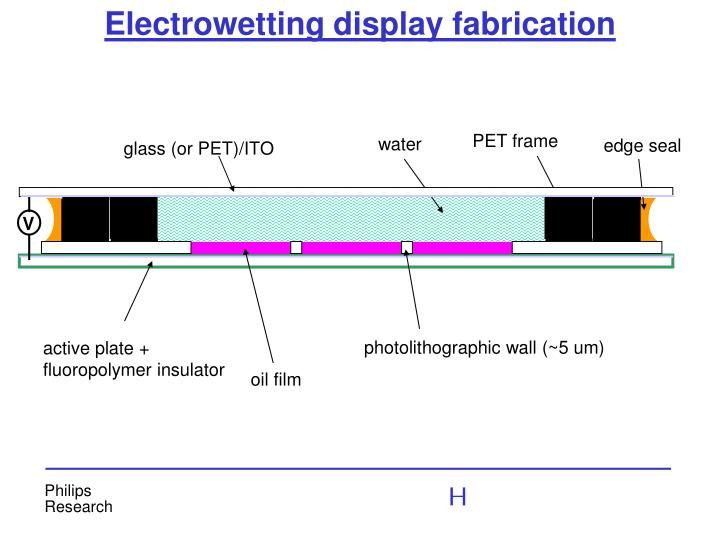 Electrowetting display fabrication