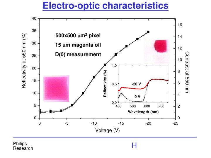 Electro-optic characteristics