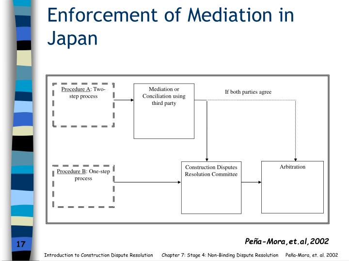 Enforcement of Mediation in Japan