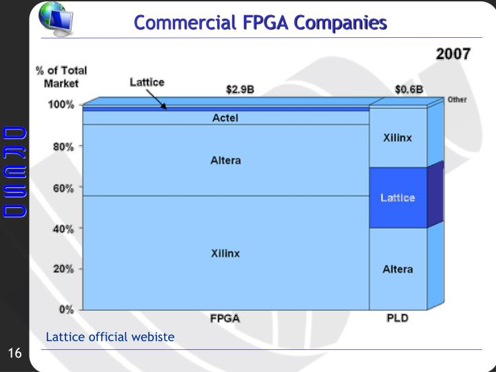 Commercial FPGA Companies