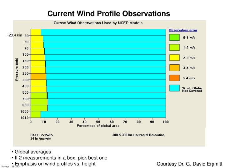 Current Wind Profile Observations
