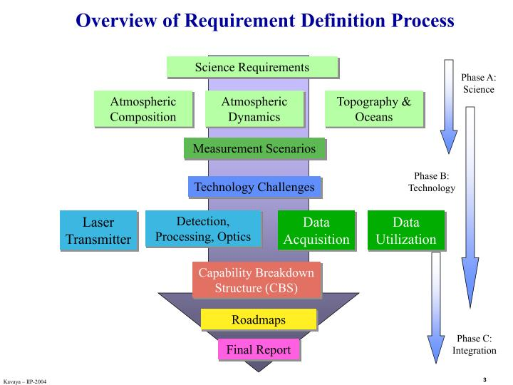 Overview of Requirement Definition Process