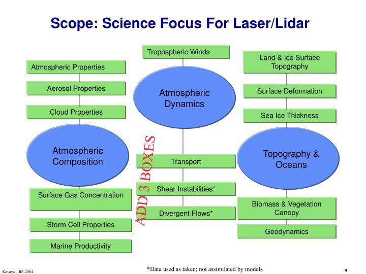 Scope: Science Focus For Laser/Lidar