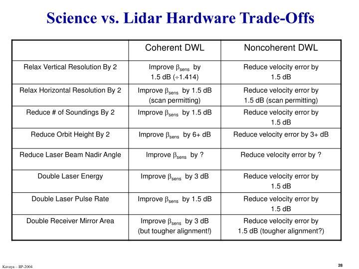 Science vs. Lidar Hardware Trade-Offs