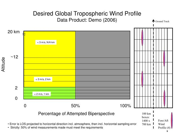 Desired Global Tropospheric Wind Profile