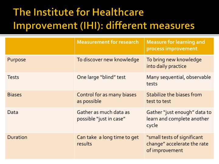 the institute for healthcare improvement Institute for healthcare improvement (ihi) summit is organized by institute for healthcare improvement (ihi) and will be held during apr 26 - 28, 2018 at san diego marriott marquis & marina, san diego, california, united states of america.