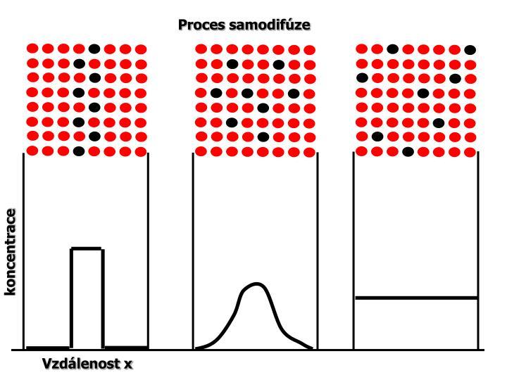 Proces samodifúze