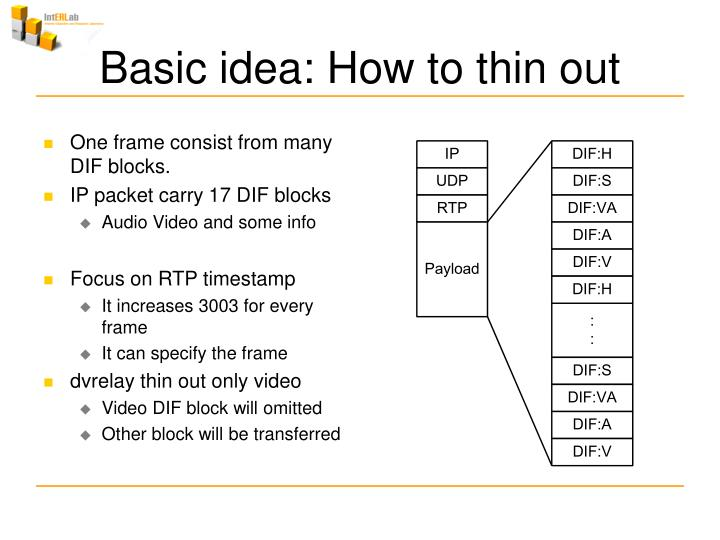 One frame consist from many DIF blocks.